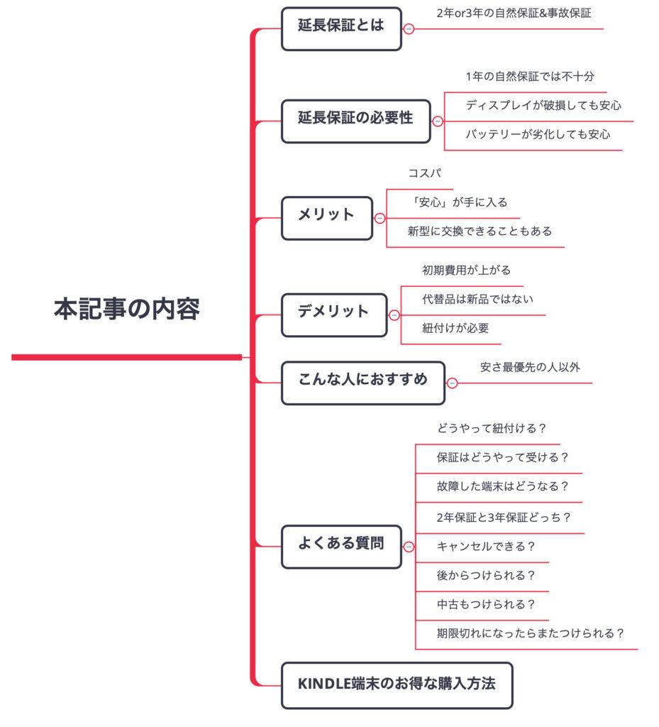 本記事の内容の図解
