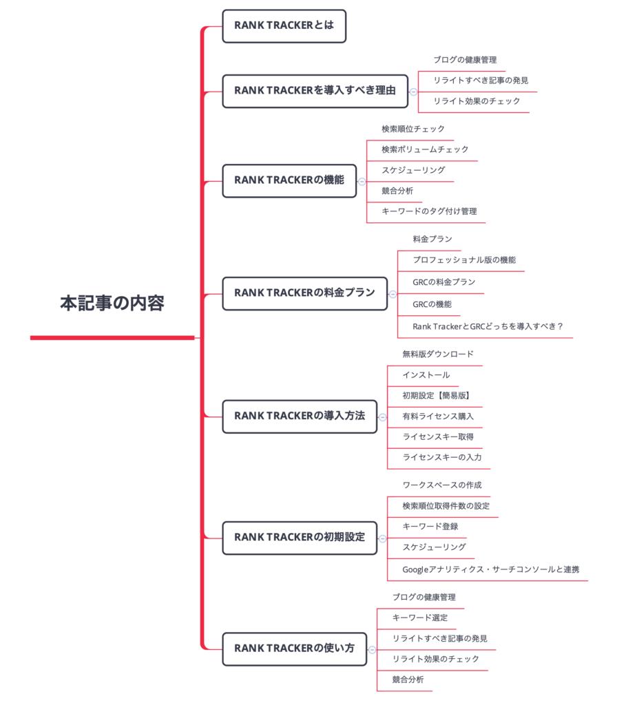 Rank Trackerの使い方・料金・導入方法の図解