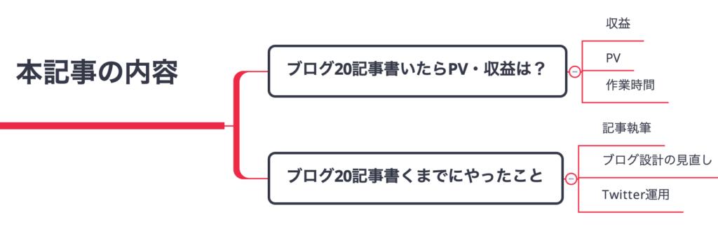 ブログ20記事書いたときのPV・収益