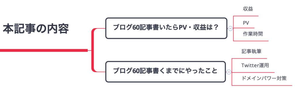 ブログ60記事書いたときのPV・収益