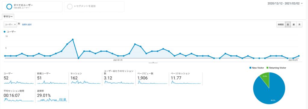 ブログ2ヶ月目のPV