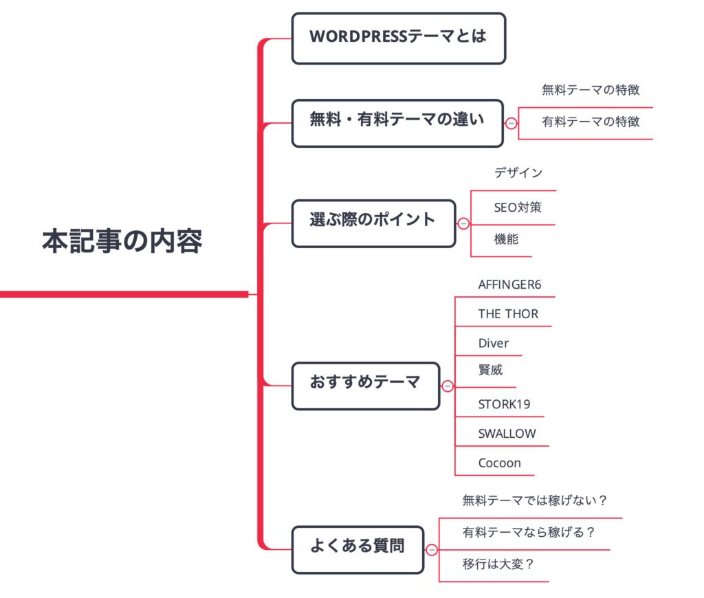 おすすめWordPressテーマ