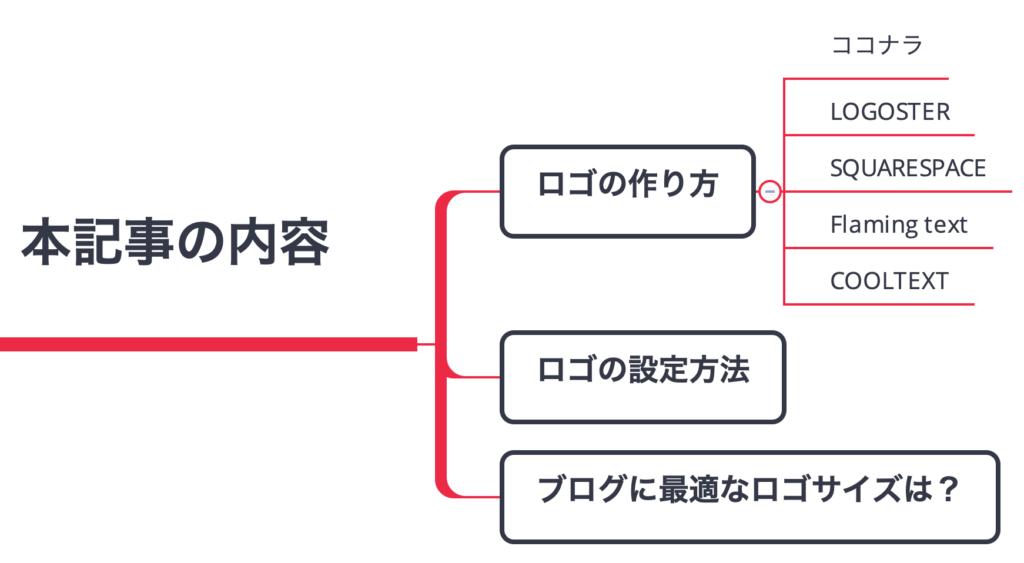 ブログのロゴ作成方法