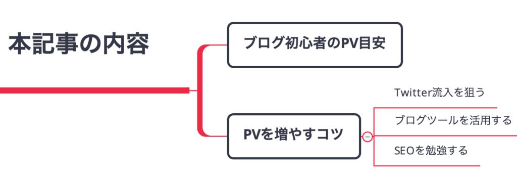ブログ初心者のPV・アクセス数の目安と増やすコツ